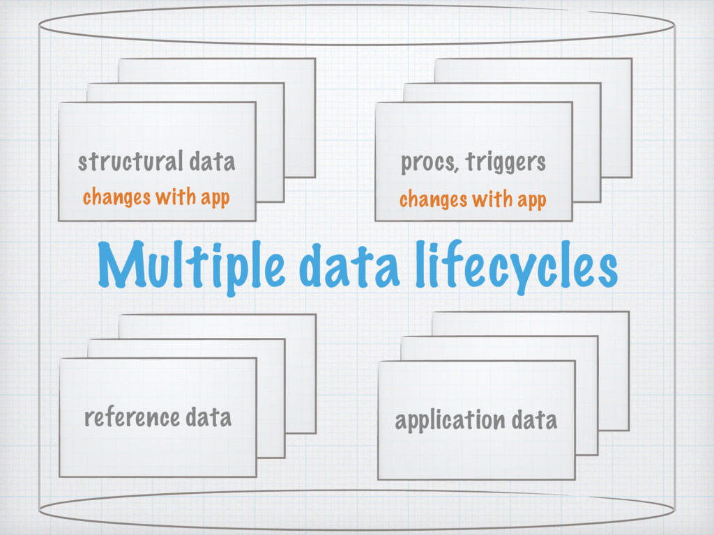 reference data structural data application data...