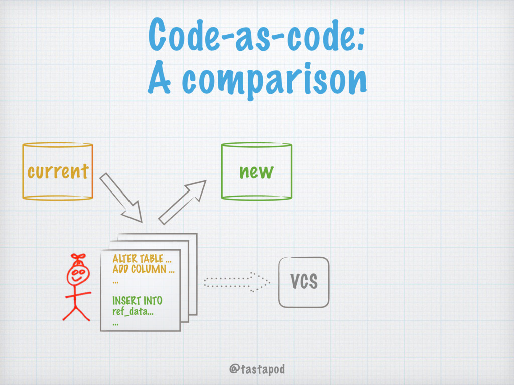 @tastapod Code-as-code: A comparison ALTER TABL...