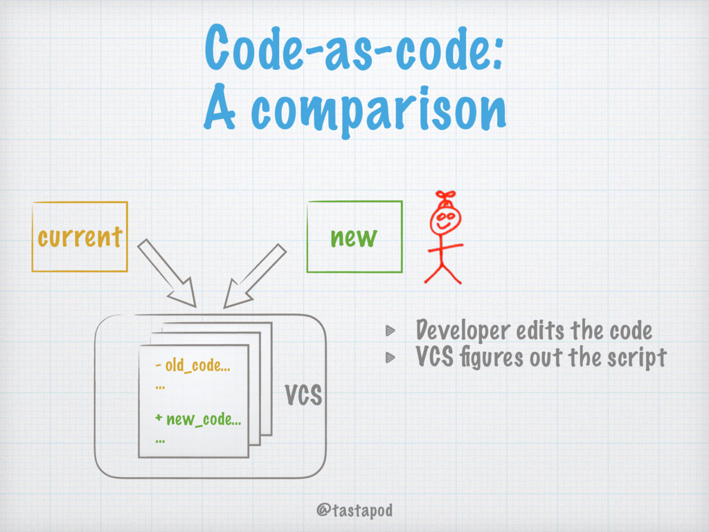 @tastapod VCS Code-as-code: A comparison - old_...