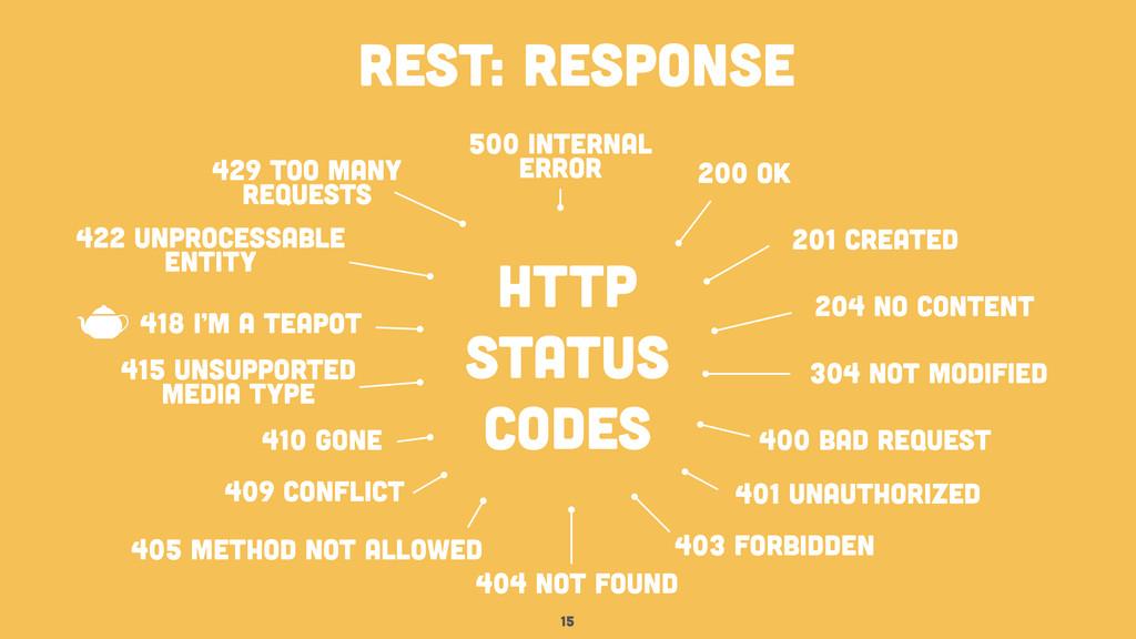 15 rest: response http status codes 200 ok 201 ...