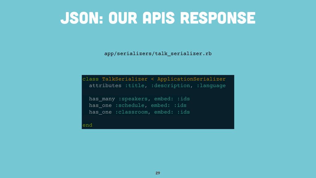 29 JSON: our apis response class TalkSerializer...