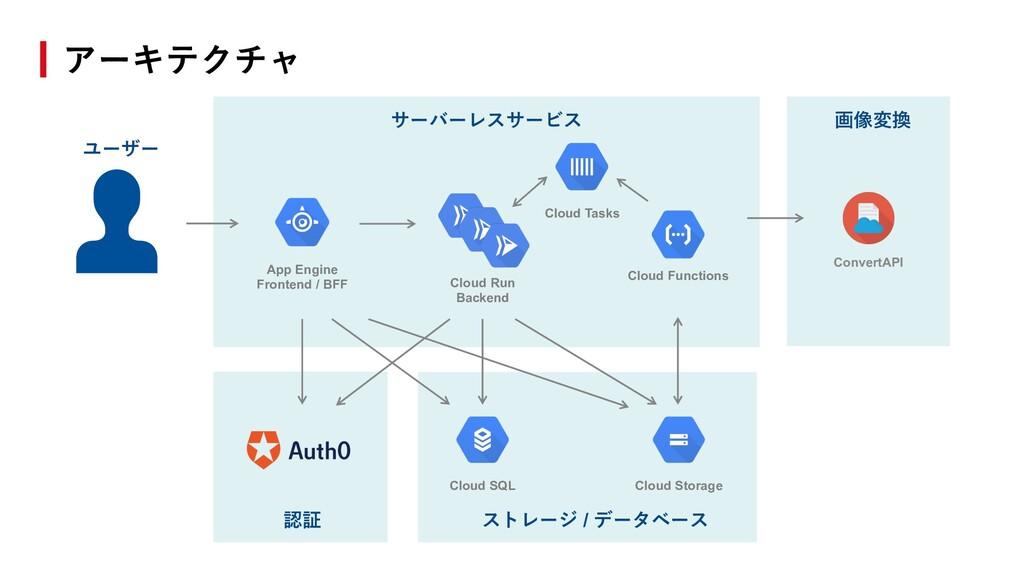 アーキテクチャ 画像変換 認証 ストレージ / データベース App Engine Front...