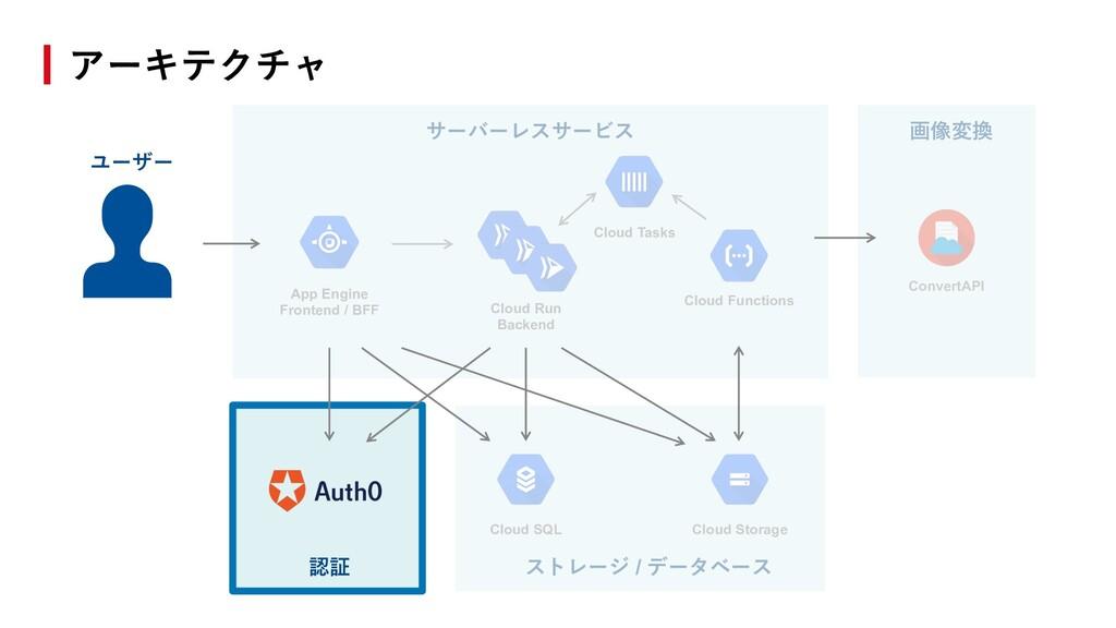 画像変換 ストレージ / データベース App Engine Frontend / BFF C...