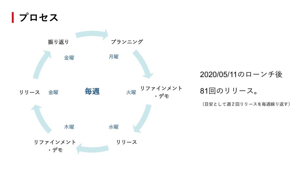 プロセス プランニング リファインメント ・デモ リリース リリース 振り返り リファインメン...