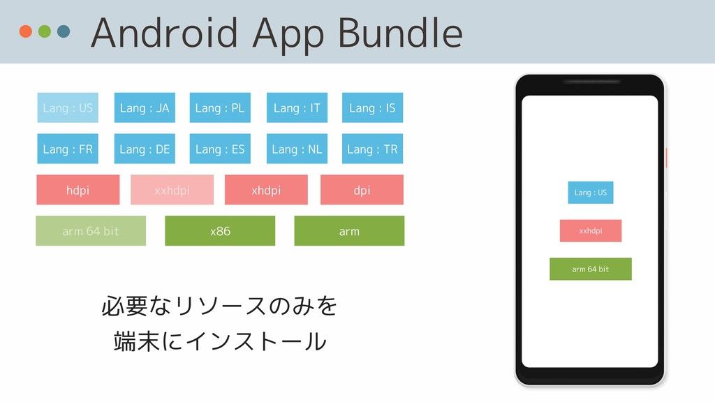 Android App Bundle hdpi x86 arm arm 64 bit Lang...