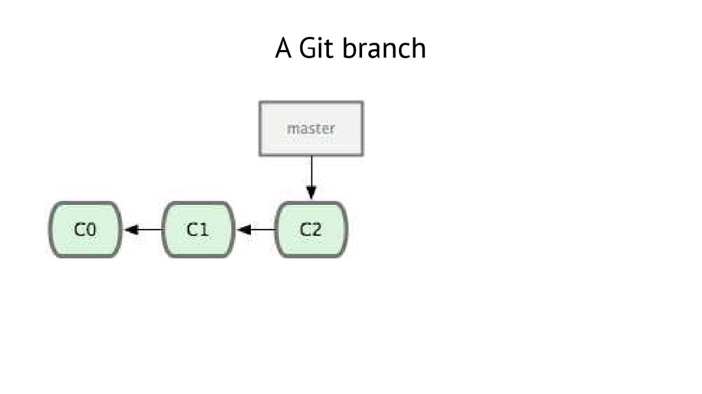 A Git branch