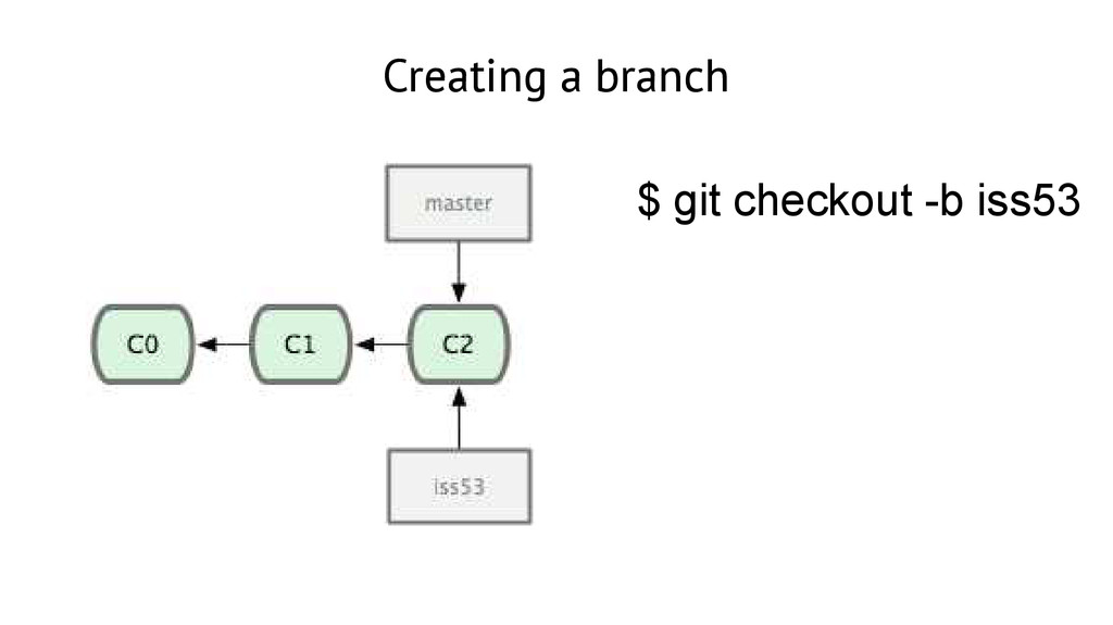 Creating a branch $ git checkout -b iss53