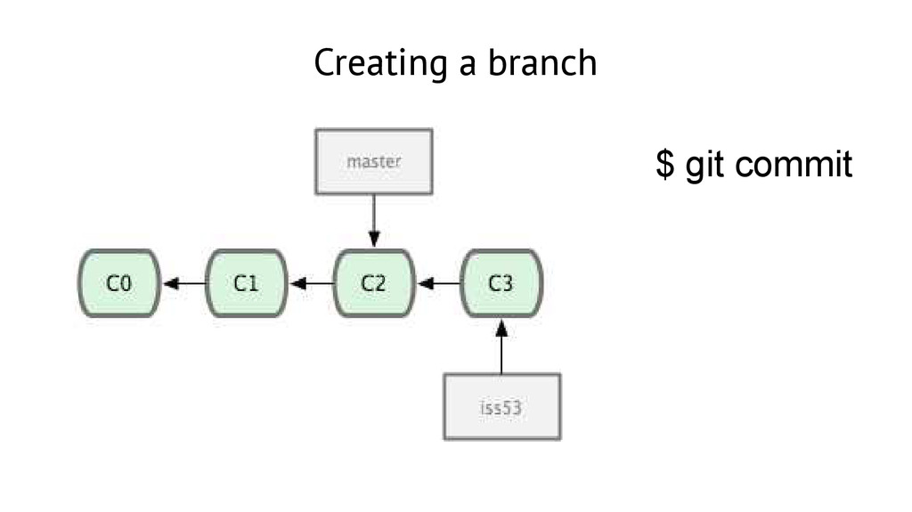 Creating a branch $ git commit