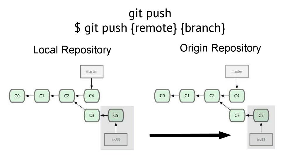git push $ git push {remote} {branch} Local Rep...