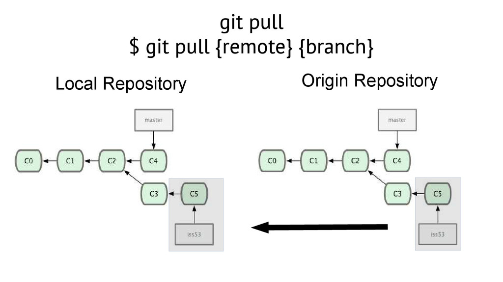 git pull $ git pull {remote} {branch} Local Rep...