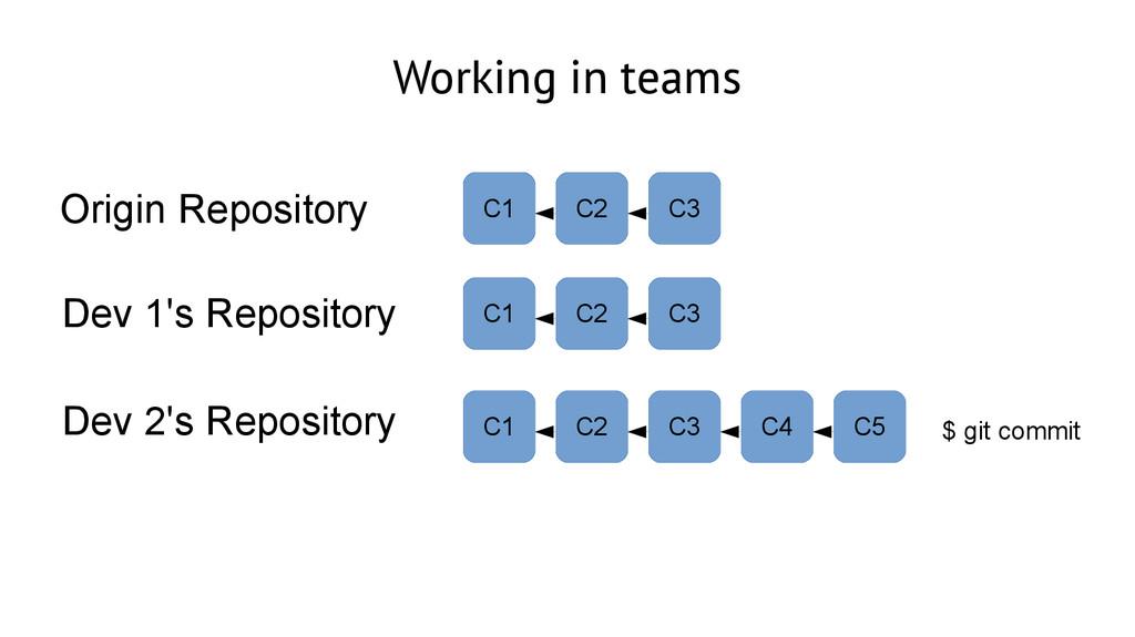 Working in teams Dev 1's Repository Origin Repo...