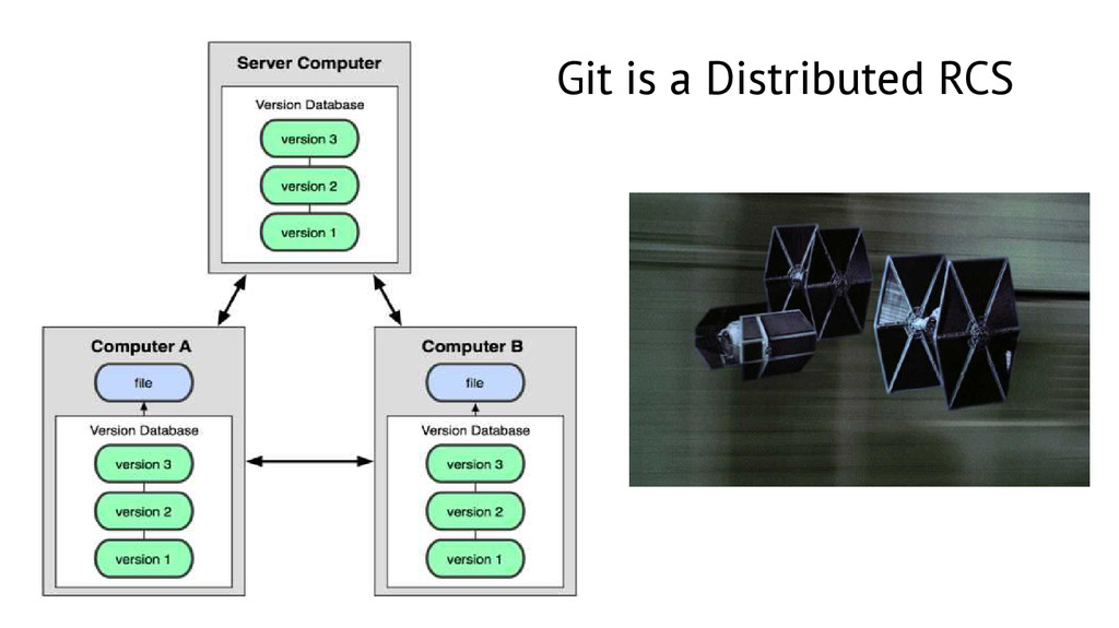 Git is a Distributed RCS