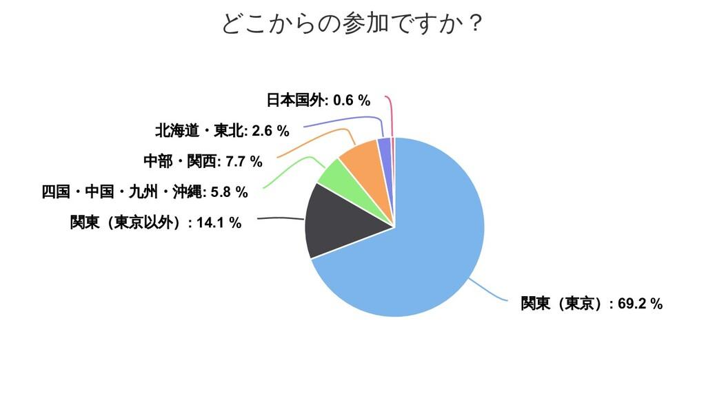 どこからの参加ですか? 関東(東京) 関東(東京) 関東(東京): 69.2 % : 69.2...