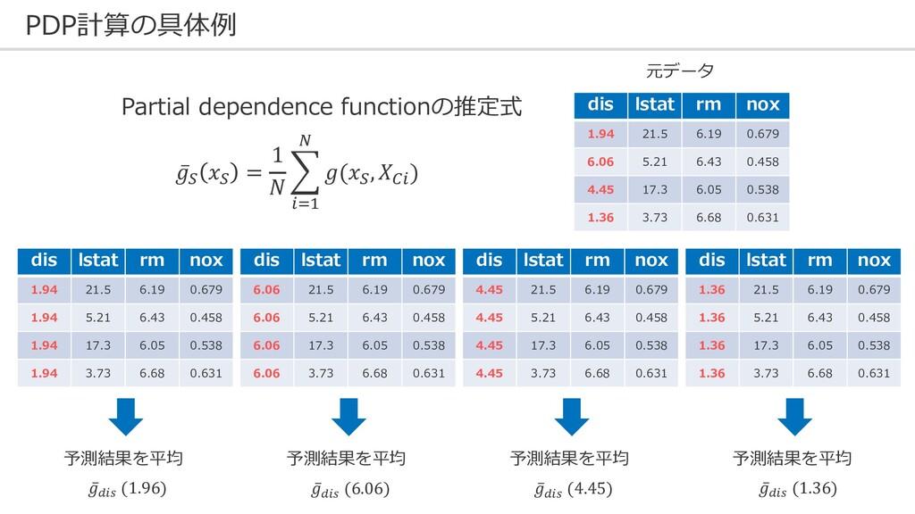 PDP計算の具体例 dis lstat rm nox 1.94 21.5 6.19 0.679...