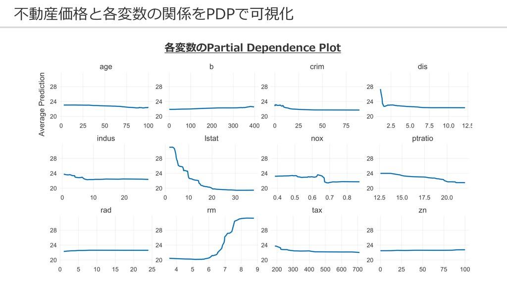 不動産価格と各変数の関係をPDPで可視化 各変数のPartial Dependence Plot