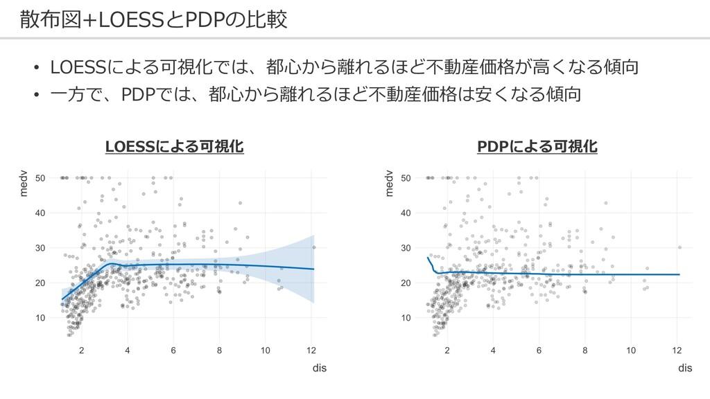 散布図+LOESSとPDPの⽐較 LOESSによる可視化 PDPによる可視化 • LOESSに...