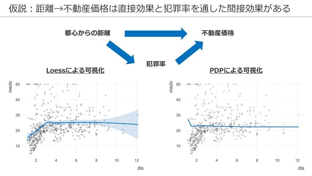 仮説︓距離→不動産価格は直接効果と犯罪率を通した間接効果がある Loessによる可視化 PDP...