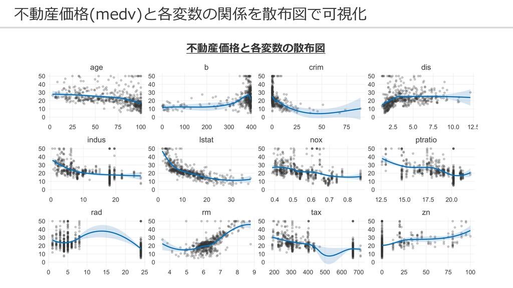 不動産価格(medv)と各変数の関係を散布図で可視化 不動産価格と各変数の散布図