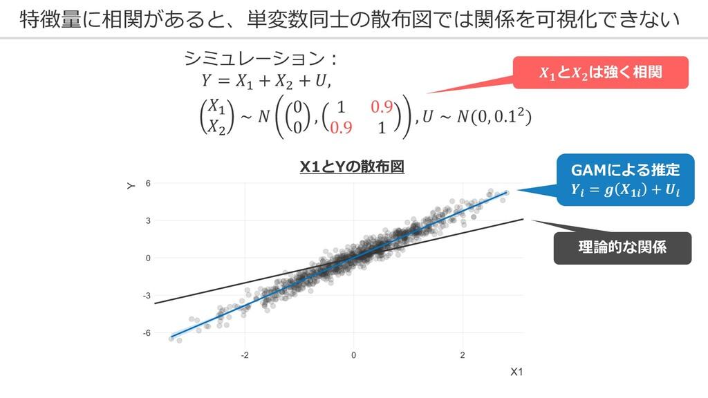 特徴量に相関があると、単変数同⼠の散布図では関係を可視化できない X1とYの散布図 シミュレー...