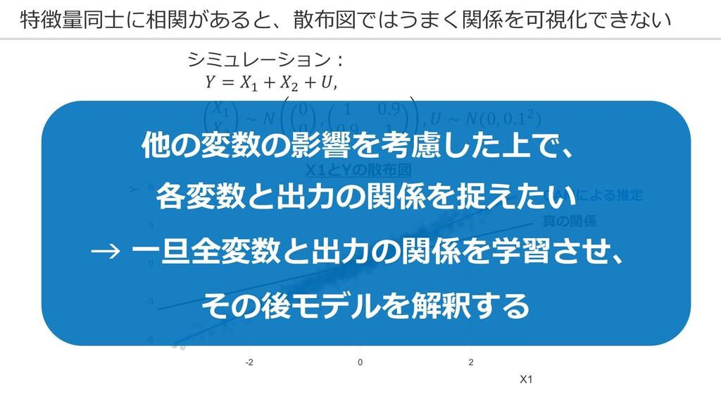 特徴量同⼠に相関があると、散布図ではうまく関係を可視化できない X1とYの散布図 真の関係 G...