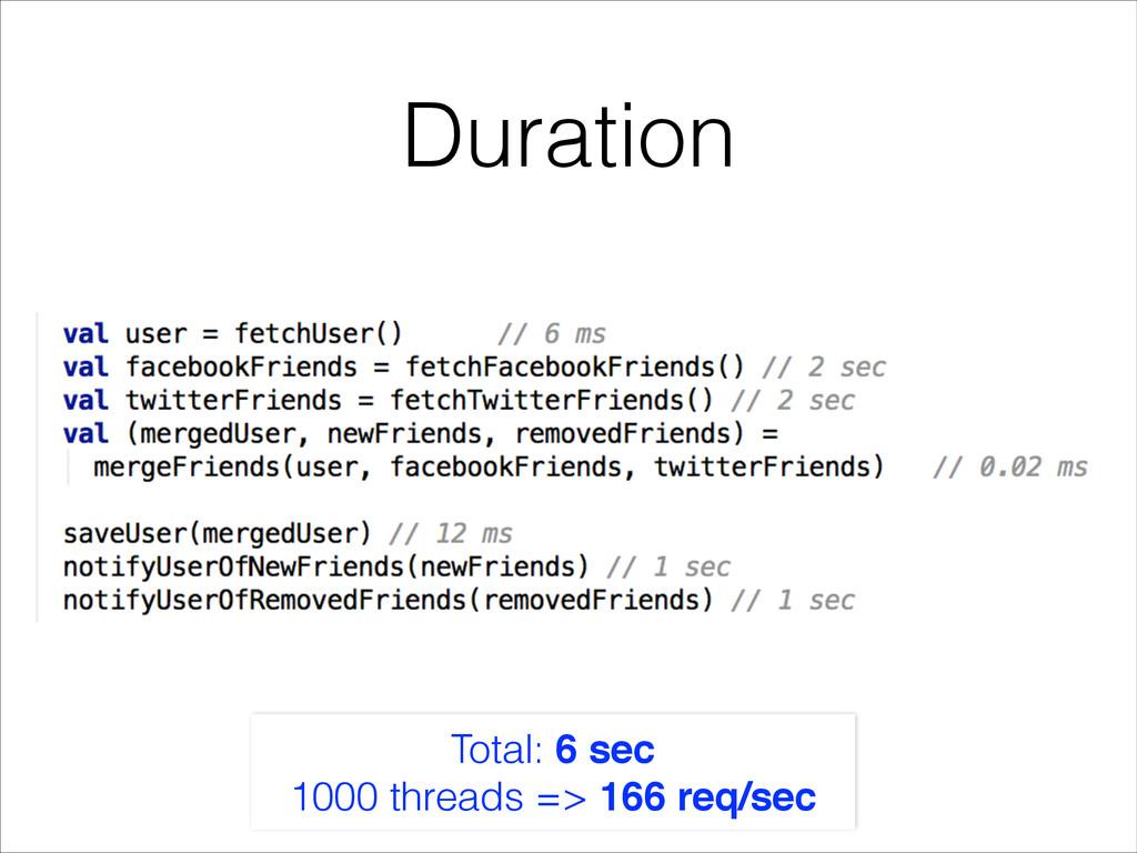 Duration Total: 6 sec 1000 threads => 166 req/s...