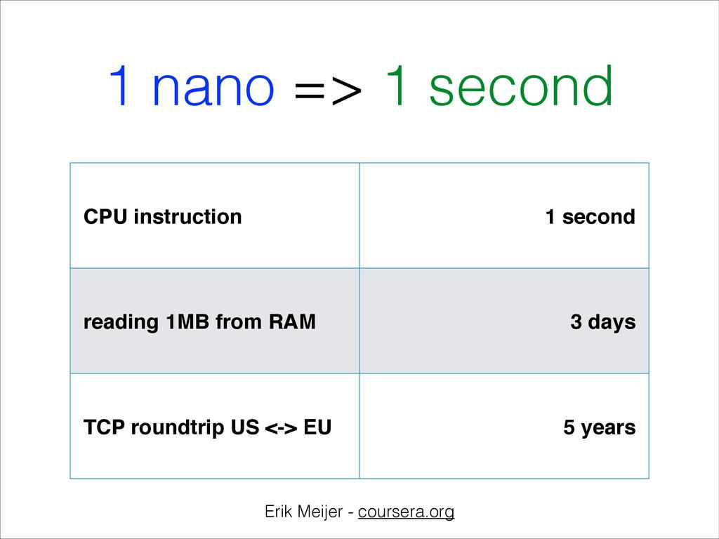 1 nano => 1 second Erik Meijer - coursera.org C...