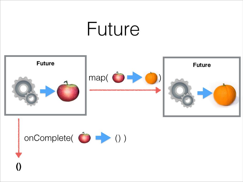 Future Future () onComplete( ) () map( ) Future