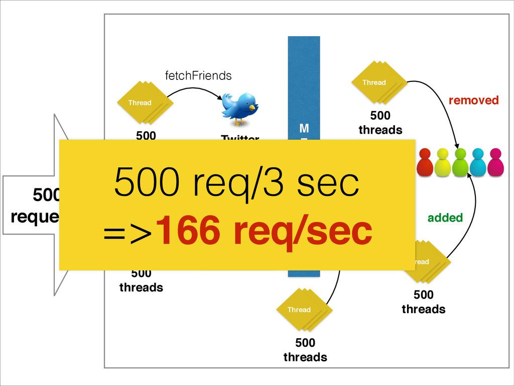 M! E! R! G! E Thread Thread Thread 500! threads...