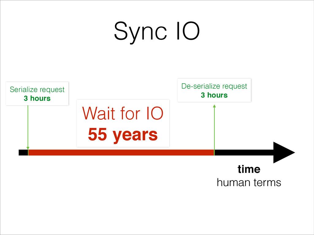 Sync IO Serialize request 3 hours De-serialize ...