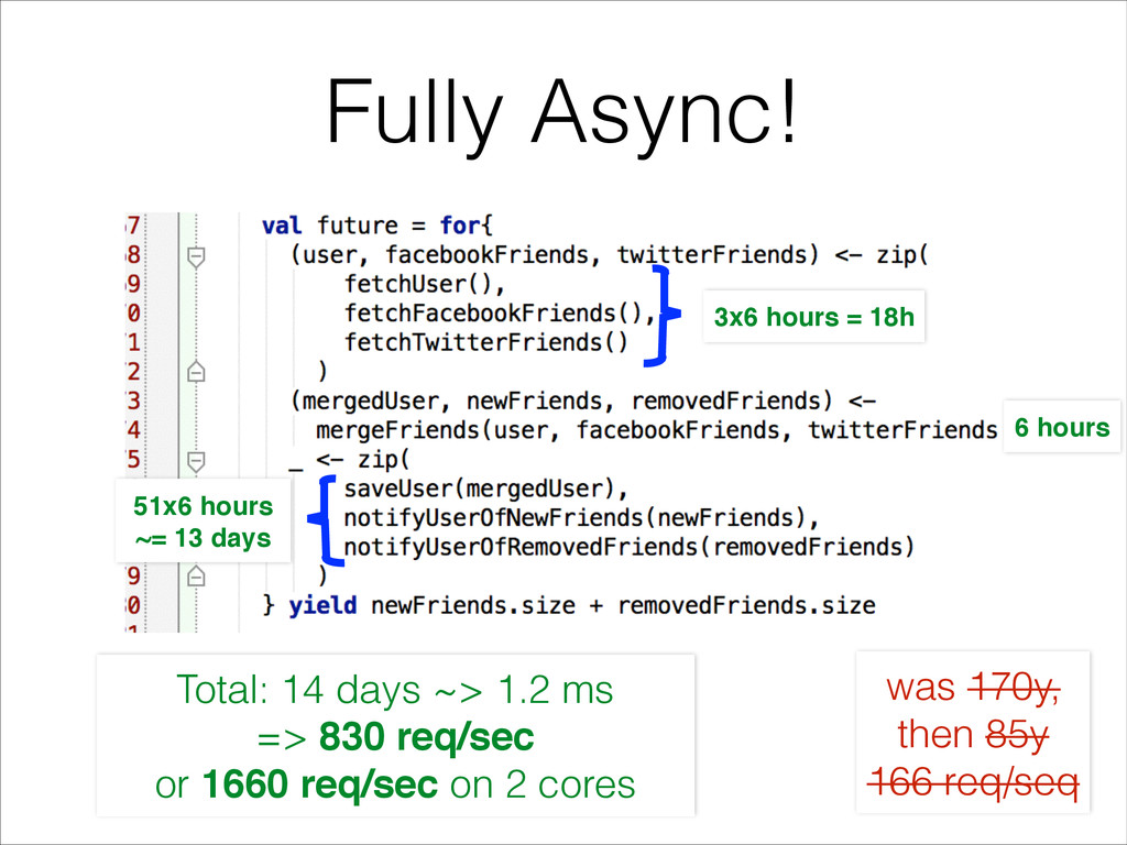Fully Async! 6 hours Total: 14 days ~> 1.2 ms =...