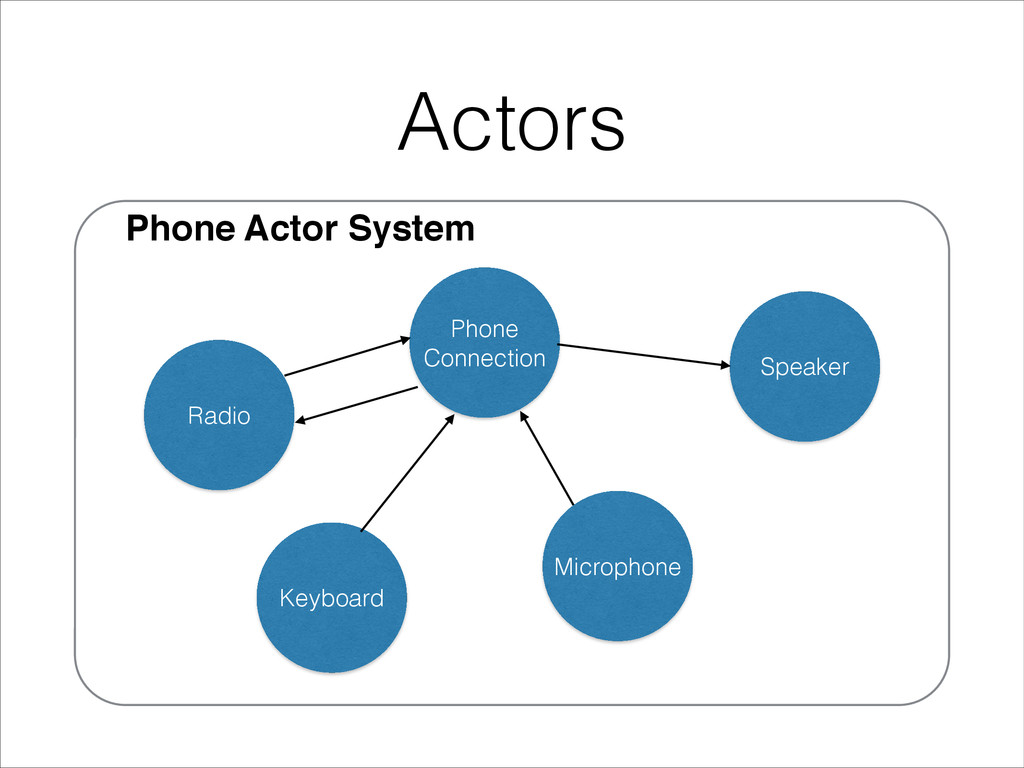 Phone Actor System Actors Phone Connection Spea...