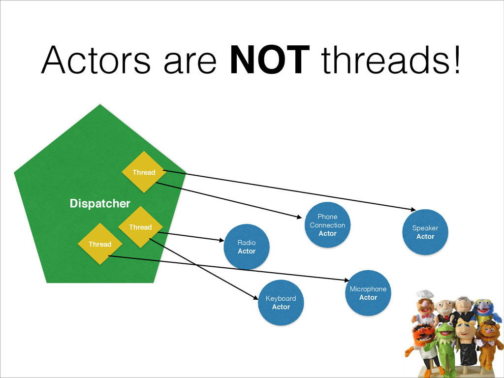 Actors are NOT threads! Phone Connection Actor ...