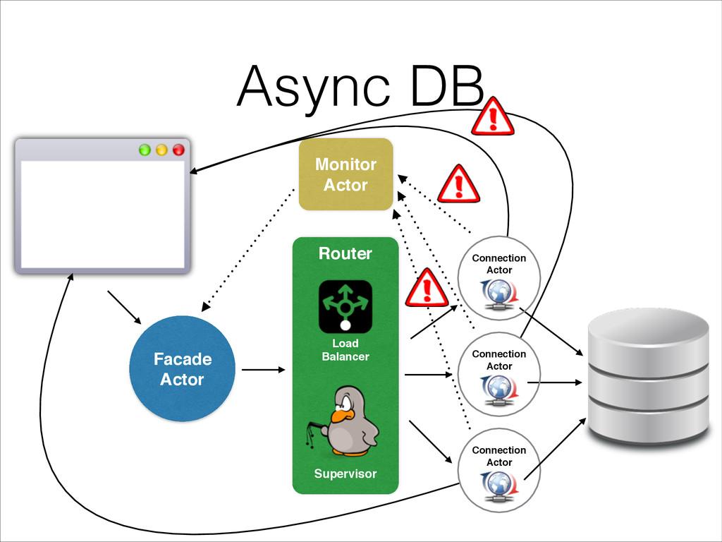 Connection Actor Async DB Connection Actor Conn...