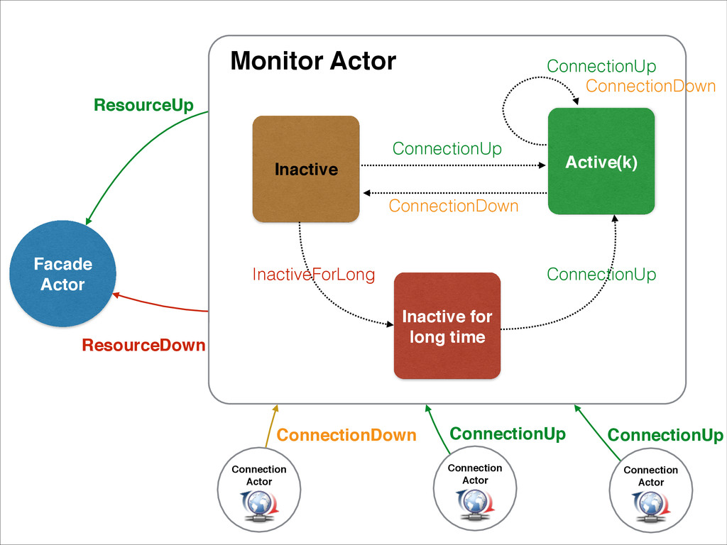 Monitor Actor Inactive Active(k) Inactive for l...