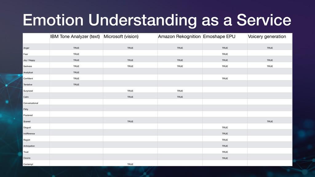 Emotion Understanding as a Service IBM Tone Ana...