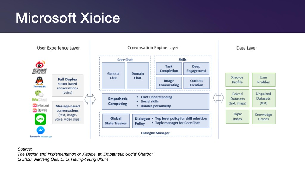 Microsoft Xioice Source:  The Design and Imple...