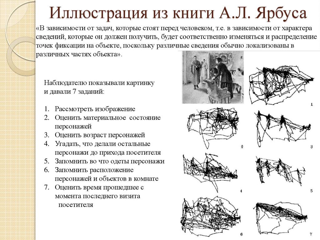 Иллюстрация из книги А.Л. Ярбуса Наблюдателю по...