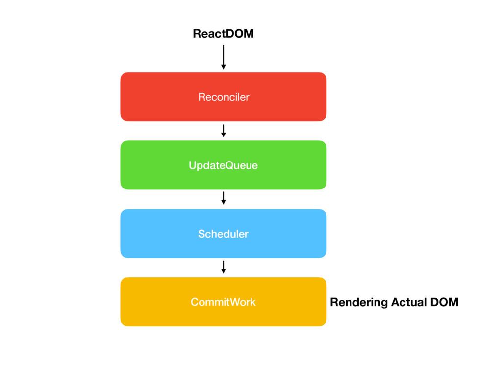 UpdateQueue Scheduler CommitWork Reconciler Rea...