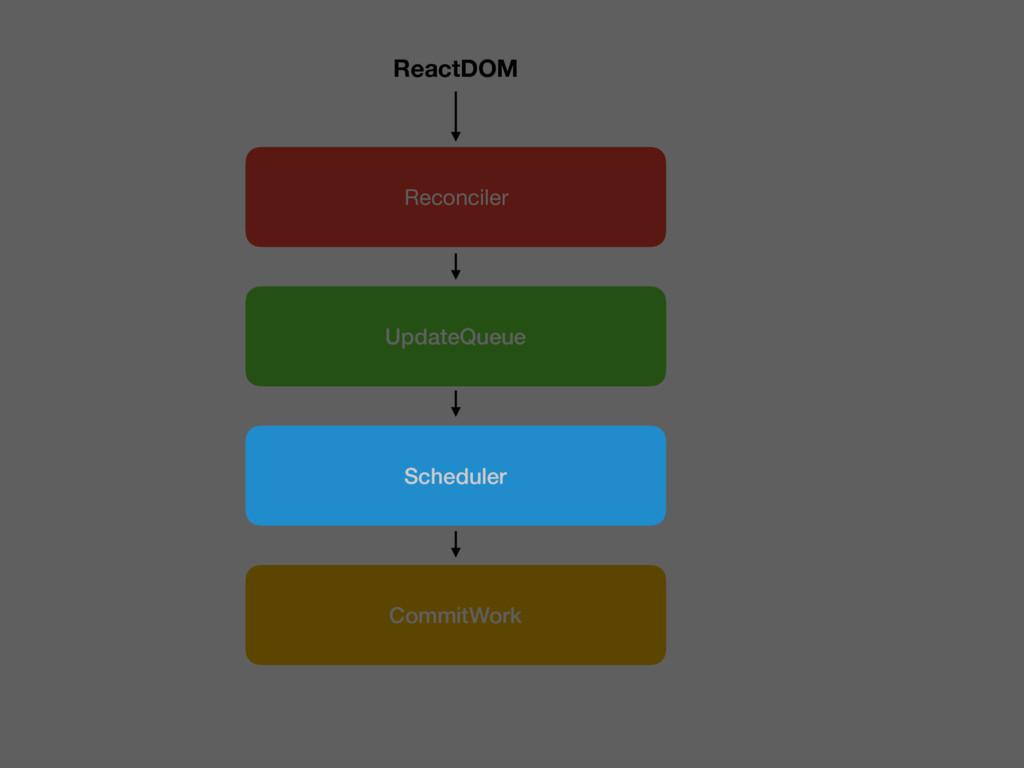 CommitWork Reconciler UpdateQueue ReactDOM Sche...