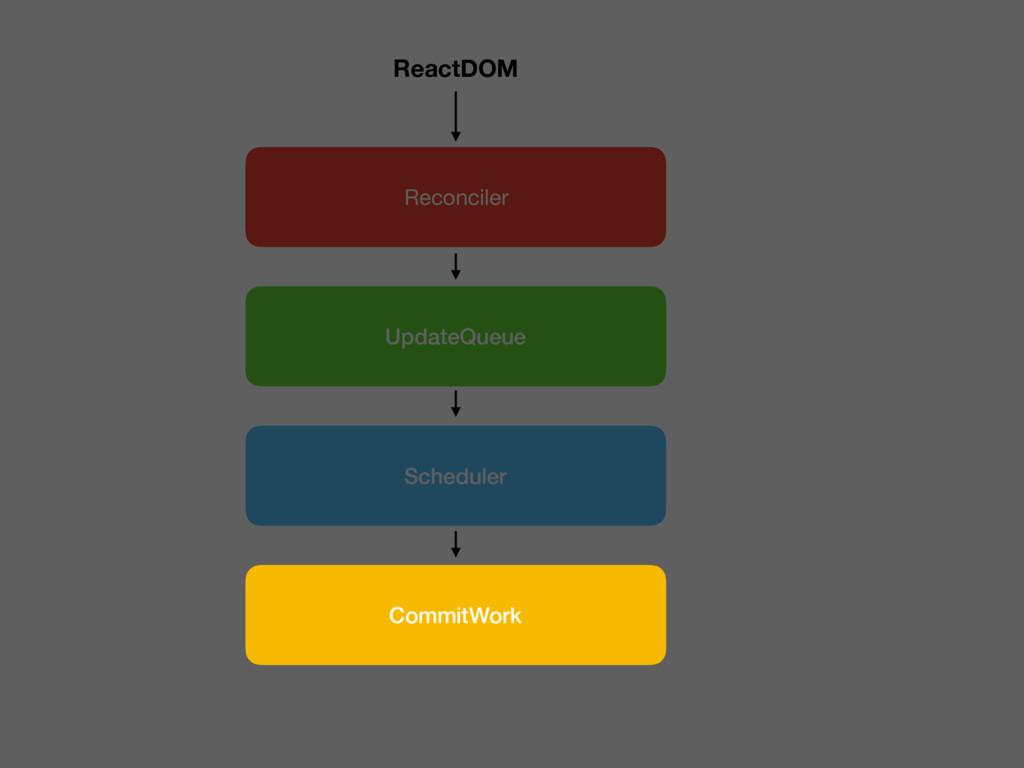 Reconciler UpdateQueue Scheduler ReactDOM Commi...