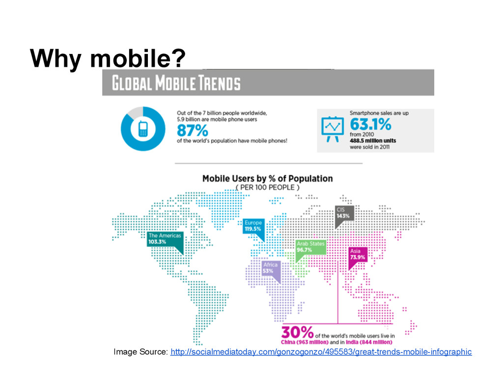 Why mobile? Image Source: http://socialmediatod...