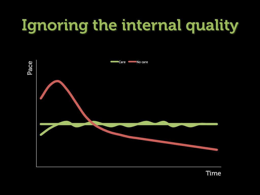 Ignoring the internal quality Time Pace Care ...