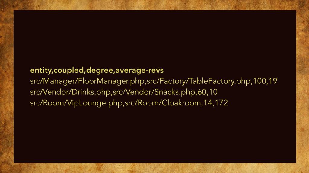entity,coupled,degree,average-revs src/Manager/...