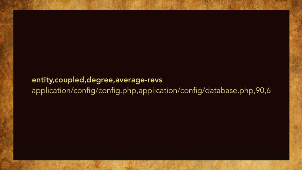 entity,coupled,degree,average-revs application/...