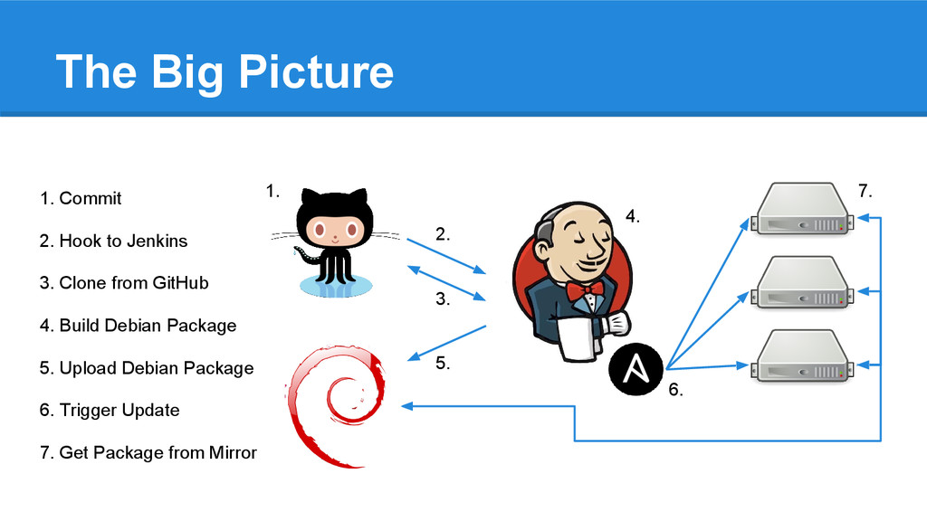 The Big Picture 1. Commit 2. Hook to Jenkins 3....