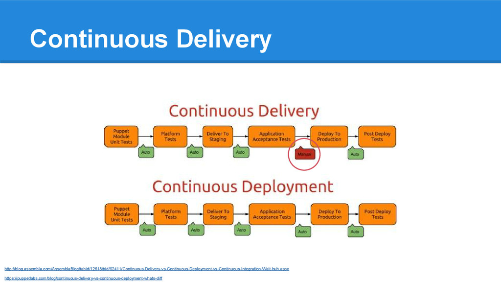 Continuous Delivery http://blog.assembla.com/As...