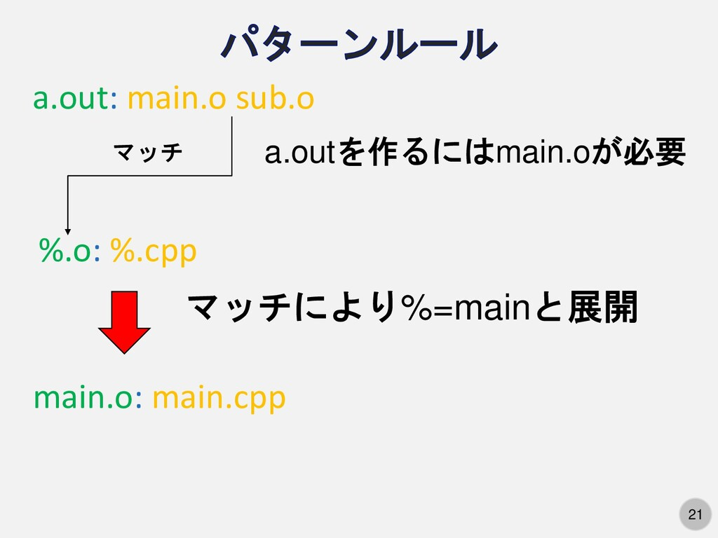 21 %.o: %.cpp a.out: main.o sub.o a.outを作るにはmai...