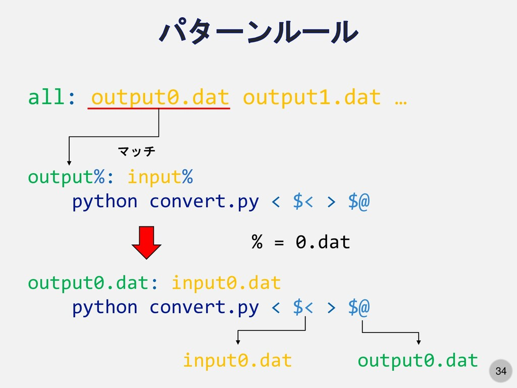 34 all: output0.dat output1.dat … output%: inpu...