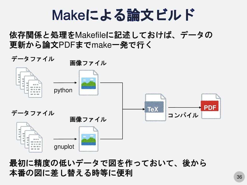 36 PDF TeX データファイル データファイル gnuplot python 画像ファイ...