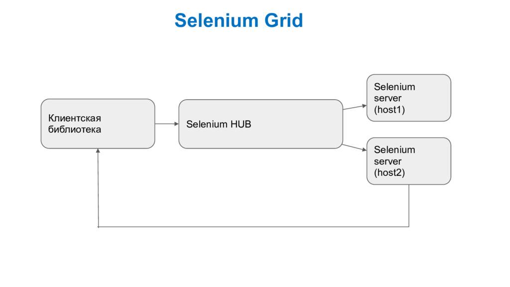 Selenium Grid Клиентская библиотека Selenium HU...